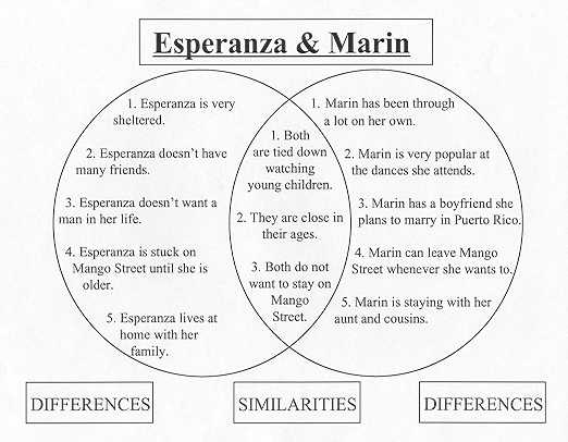 similarities and differences between characters in the house on  esperanzaandmarin rel jpg 29557 bytes